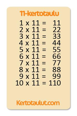 11 kertotaulu