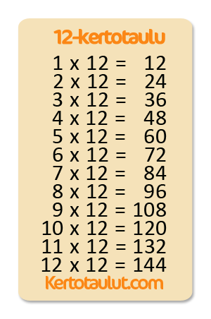 12 kertotaulu